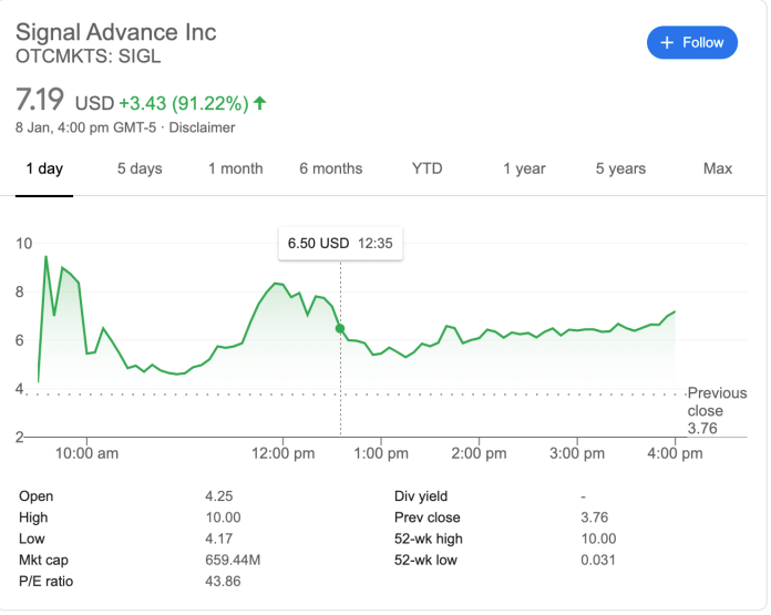 Unrelated company's stock surges after Elon Musk promoted Signal app