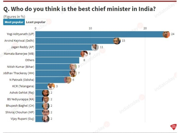 Yogi Adityanath emerges as most popular choice for 'best CM' in India Today's Mood of the Nation survey