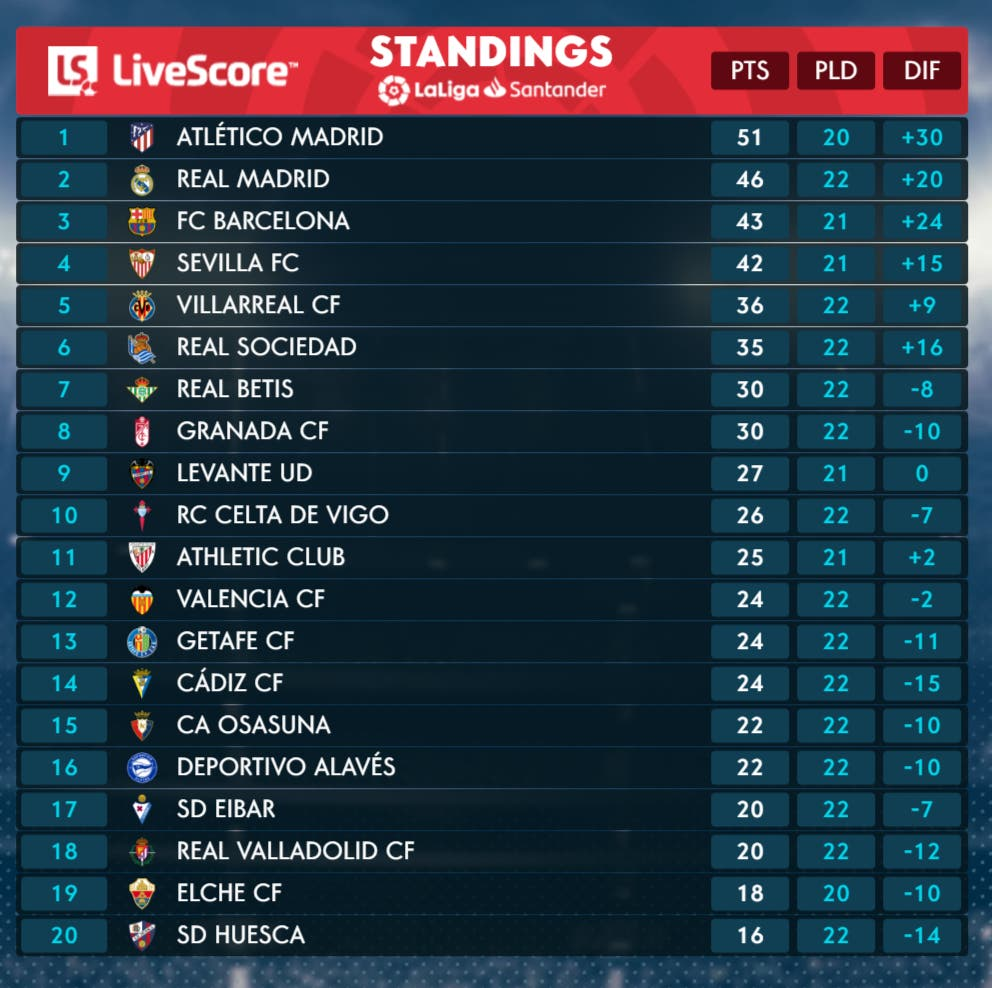 <p>The table as it stands</p>