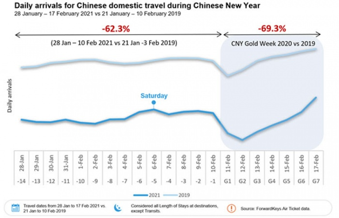 Covid-19 hits Chinese New Year domestic travel